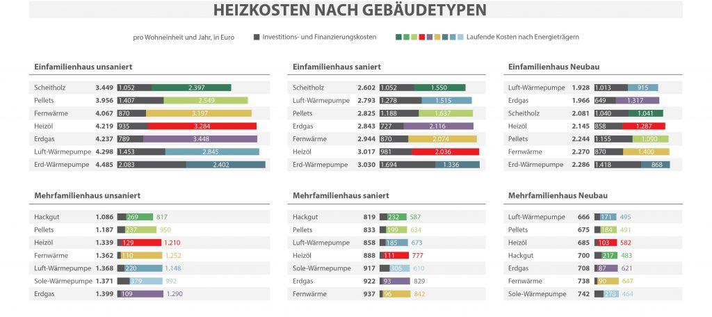 Heizkosten Österreich